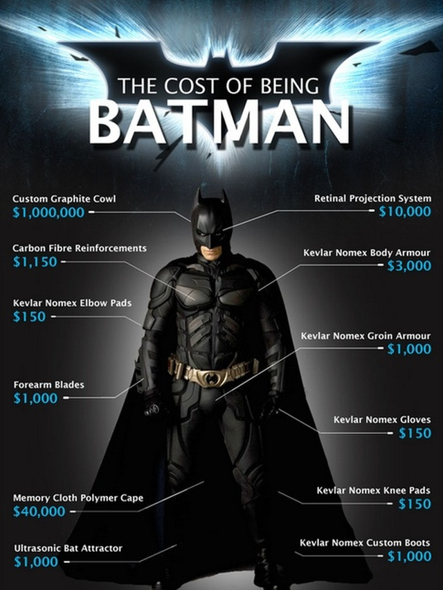cost of being batman