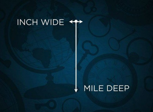 mile wide inch deep